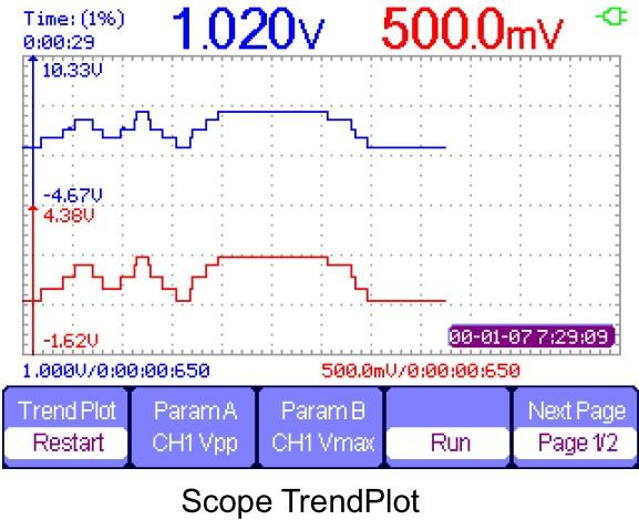Siglent SHS800 Serie, Siglent SHS810 DSO trend plot, DMM recorder